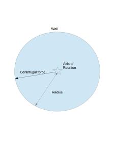 diagram_oneill